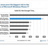 WP7 Places 3rd In Developer Interest In Latest Survey
