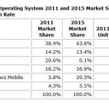 IDC Still Expects Windows Phone 7 to Rank Number 2 by 2015