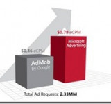 Developer: Study Finds Microsoft Advertising SDK More Profitable Than Admob