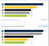 Smaato: Windows Phone Comes in First Place in OS Click Through Rate