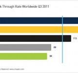 Windows Phone Leads All Other Platforms in Click Through Rate