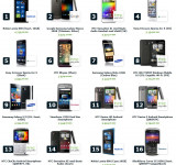 Nokia Lumia 800 #1 on Top 20 List at Expansys