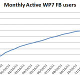Windows Phone Facebook App Adds 100,000 More Users – 9 Million WP Users in Total?