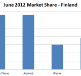 Finland's Elisa Reveals 33% Windows Phone Marketshare – Tied for 1st with Android