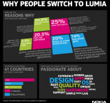 Nokia: Why Switch to Lumia? Here is Why…  (videos and Images)