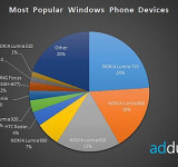 Stats: Nokia Biggest WP Manufacturer, Lumia 920 Most Popular WP8 Device by Far