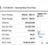 Apple Stock Takes Dive After Earnings Report (Down 10%)