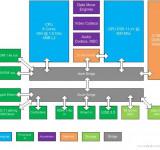 Vnext: Xbox 720 Specs Leaked? 8 CPU Cores, 8GB RAM, Blu-ray (Durango)
