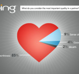 Bing: This Valentine's Day, Break Up With Google (Survey)