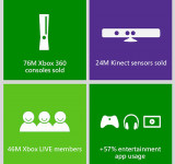 Xbox Execs Talk Sales and the Future of TV (76M Xbox, 24M Kinects Sold)