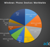 AdDuplex: Nokia Represents 80% of Windows Phones in the Wild – New Nokia Phone? (RM-877)