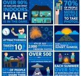 Infographic: 'Take a Shot in the Dark' – Lumia 928 Low Light