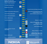 Infographic: Continuing Reinvention at Nokia and Microsoft #NextChapter