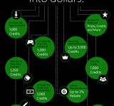 Xbox Team Introduces New Xbox Live Rewards