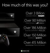 Xbox One: Microsoft Touts Over 3 Billion Zombies Killed + More (Infographic)