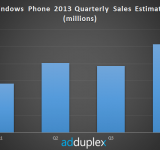 AdDuplex Reports An Estimation Of 10 MIllion Windows Phones Were Sold In Q4 2013