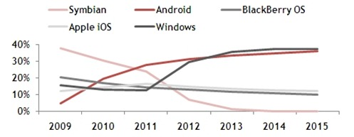 mobile_OS_marketshare