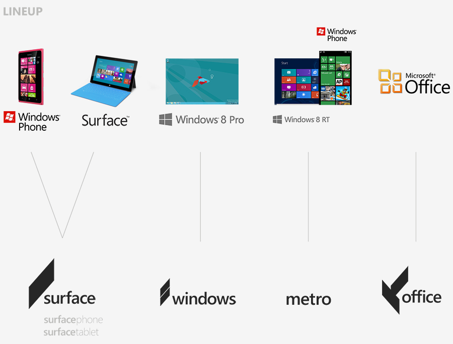 Concept art the next microsoft wp7 connect for New windows products