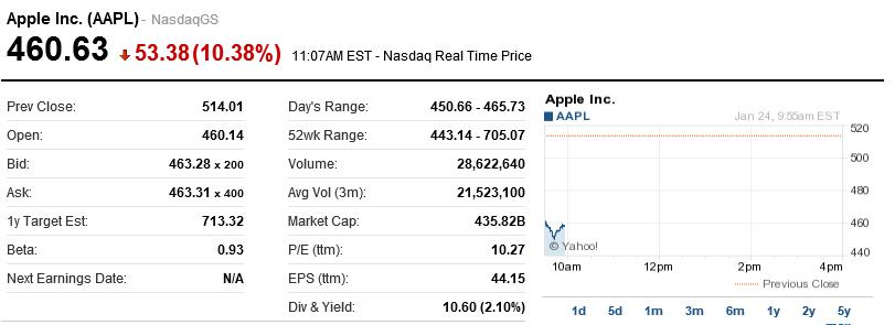 Aapl Apple Nokia Sirius Stock Predictions 2013 Lat