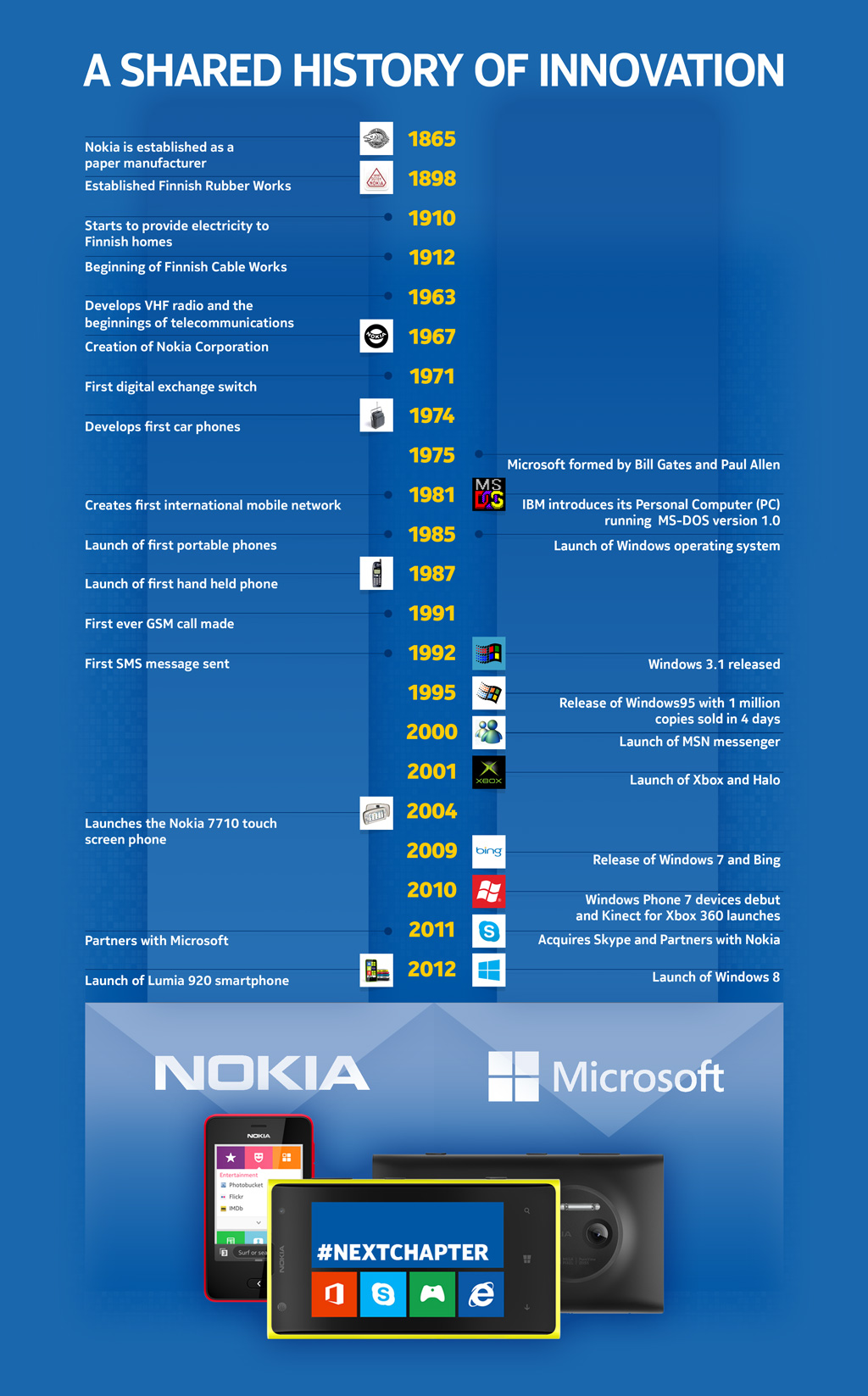 Infographic: Continuing Reinvention at Nokia and Microsoft ...